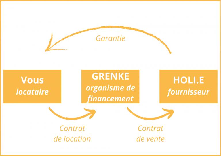 HOLI.E Concept - Aménagement espace de travail - Schéma relation - Location financière