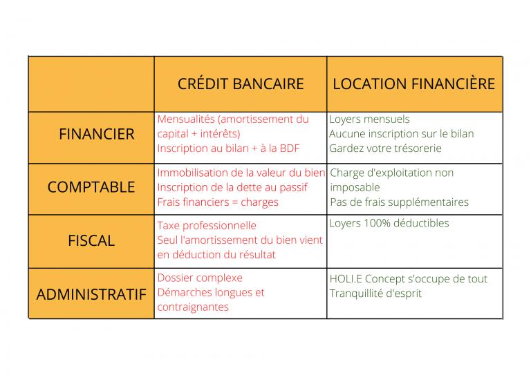 HOLI.E Concept - Aménagement espace de travail - Tableau Location financière